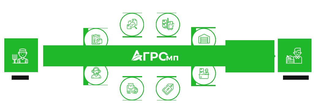 Схема работы АгроМП
